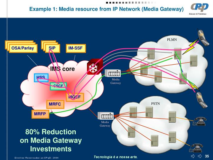 Example 1: Media resource from IP Network (Media Gateway)