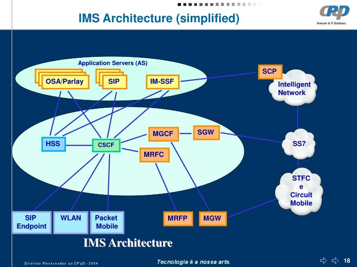 IMS Architecture (simplified)
