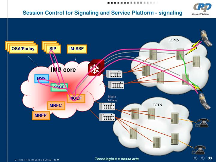 Session Control for Signaling and Service Platform - signaling