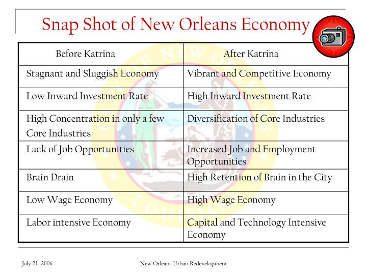 Snap Shot of New Orleans Economy