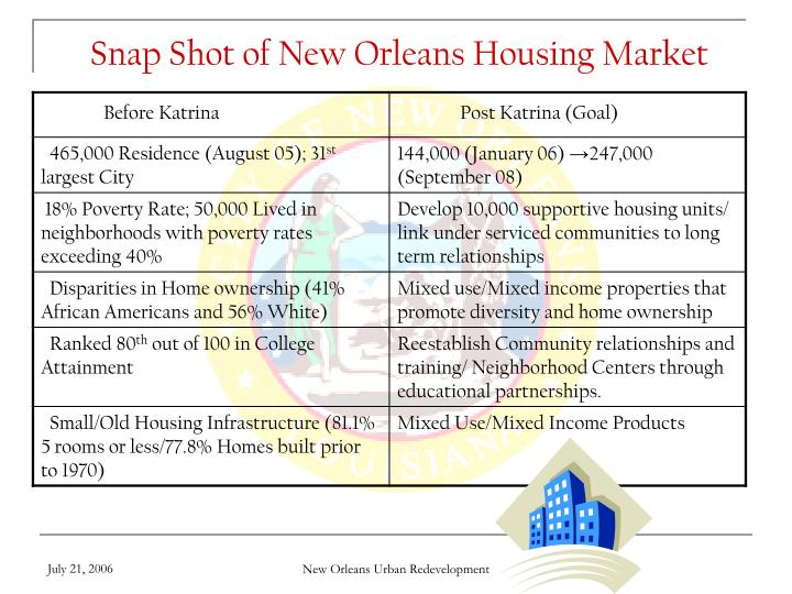 Snap Shot of New Orleans Housing Market