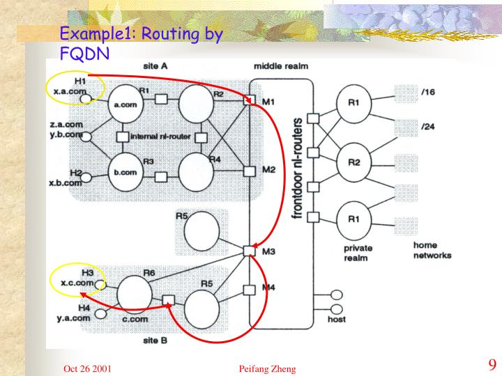 Example1: Routing by FQDN