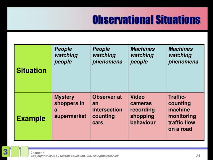 Observational Situations