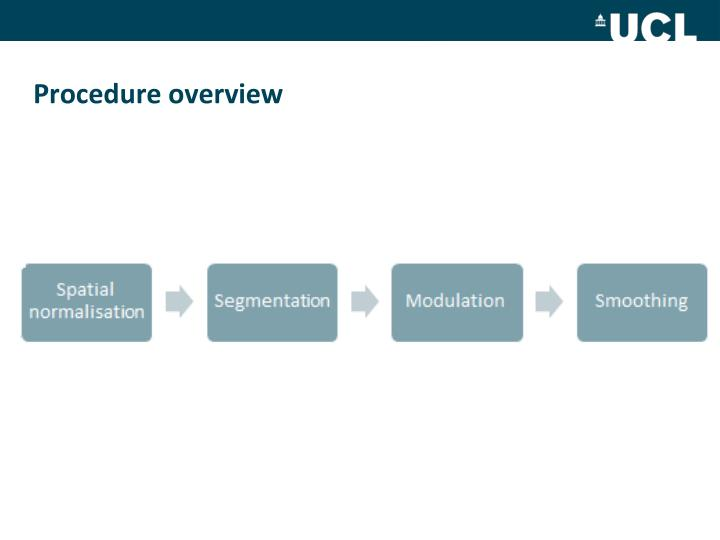 Procedure overview
