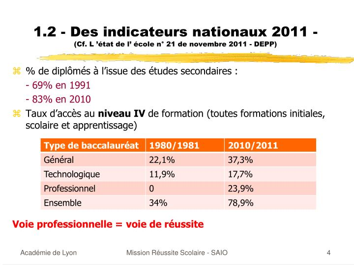 1.2 - Des indicateurs nationaux 2011 -