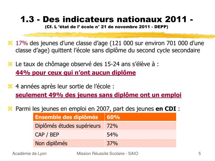 1.3 - Des indicateurs nationaux 2011 -