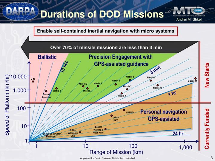 Durations of dod missions