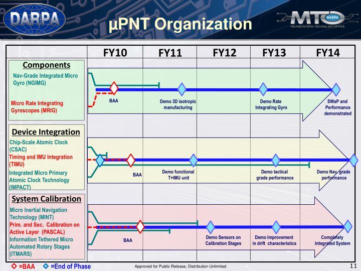 µPNT Organization