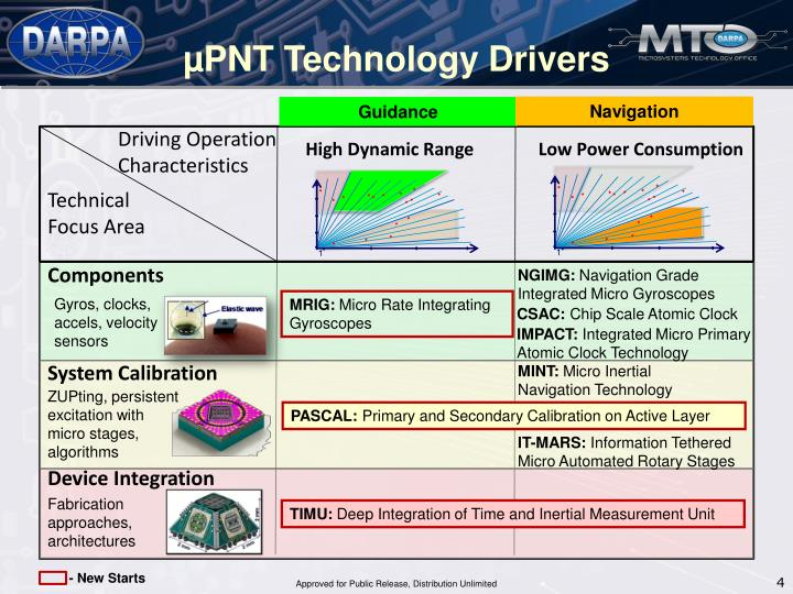 µPNT Technology Drivers