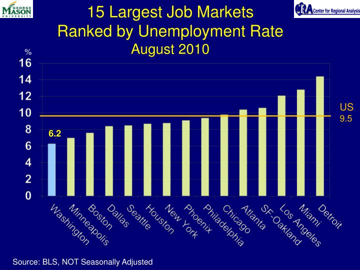 15 Largest Job Markets