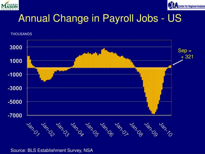 Annual Change in Payroll Jobs - US
