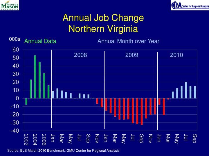 Annual Job Change