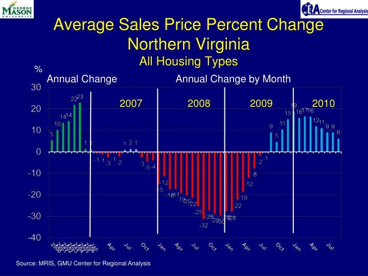 Average Sales Price Percent Change