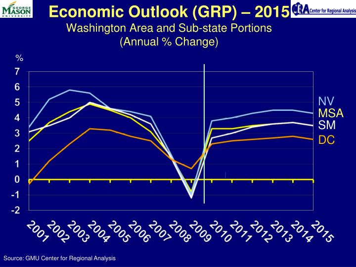 Economic Outlook (GRP) – 2015