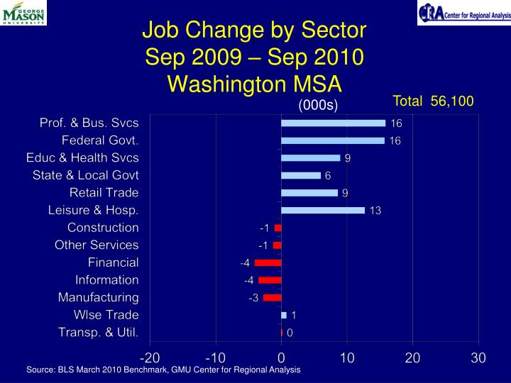 Job Change by Sector