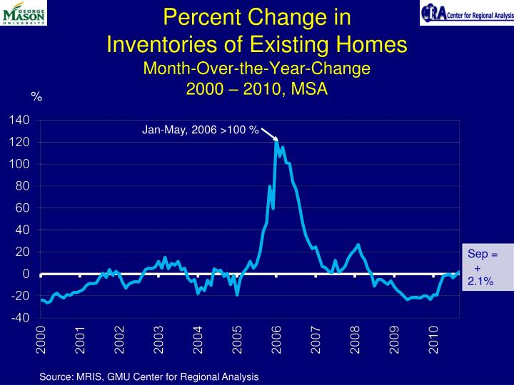 Percent Change in