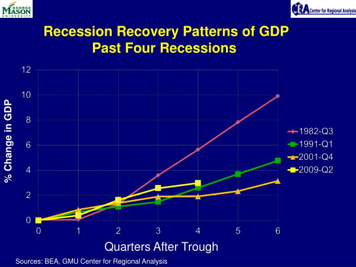 Recession Recovery Patterns of GDP