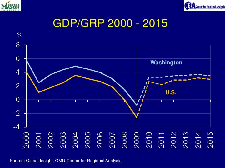 GDP/GRP 2000 - 2015
