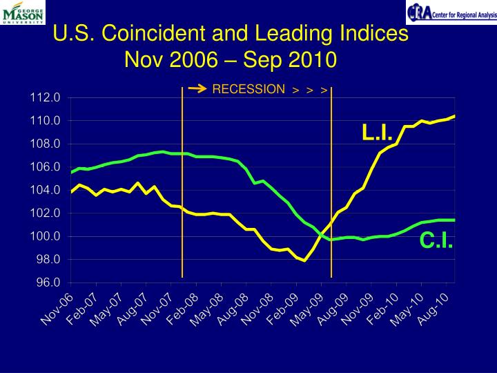 U.S. Coincident and Leading Indices
