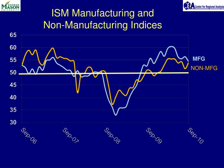 ISM Manufacturing and