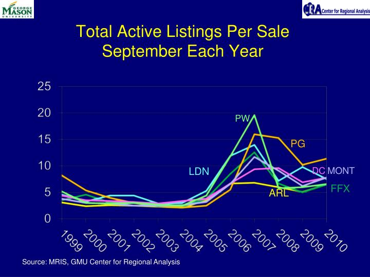 Total Active Listings Per Sale