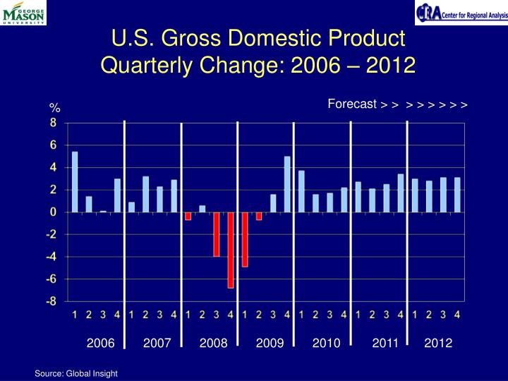 U s gross domestic product quarterly change 2006 2012