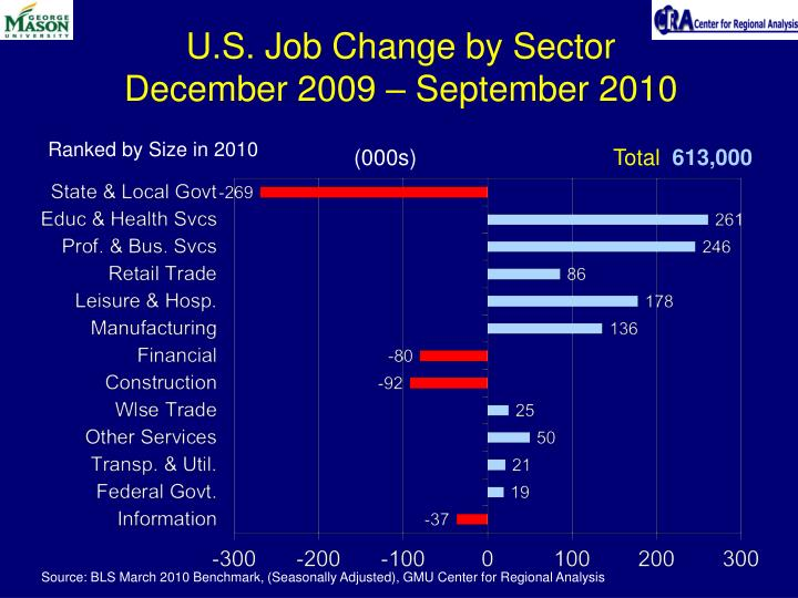 U.S. Job Change by Sector