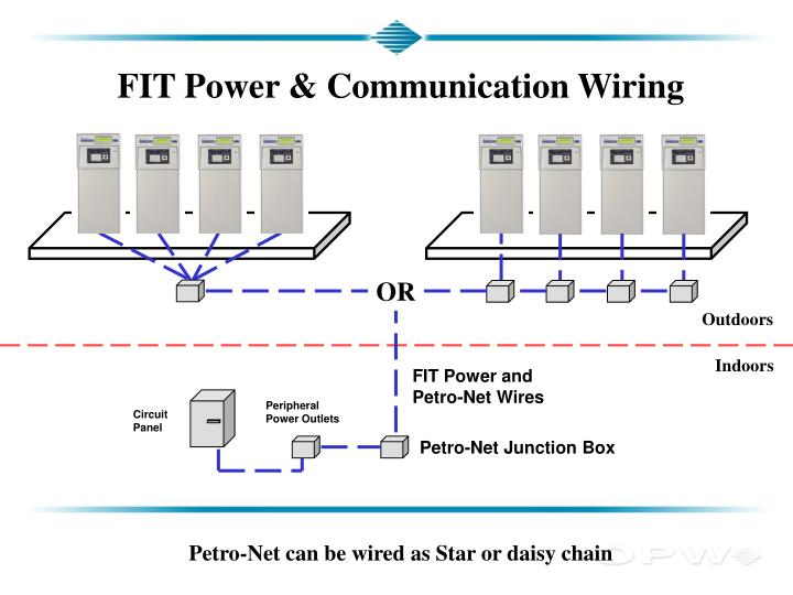 FIT Power & Communication Wiring