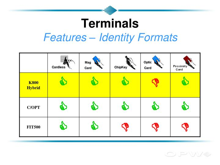 Terminals features identity formats