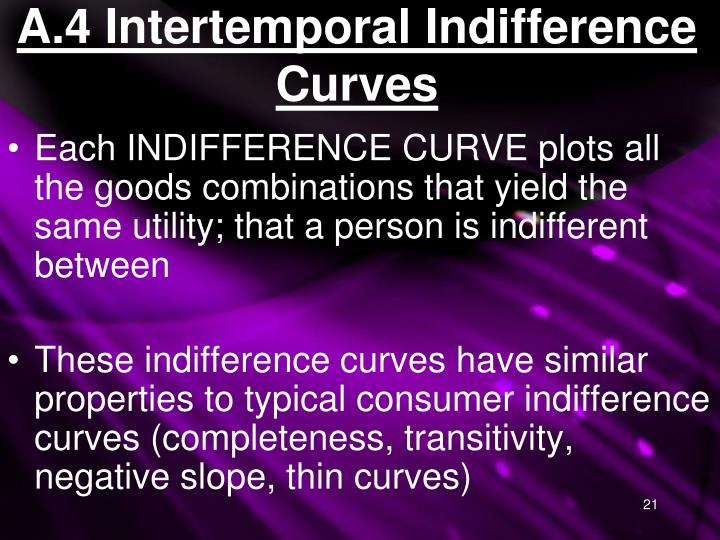 A.4 Intertemporal Indifference Curves