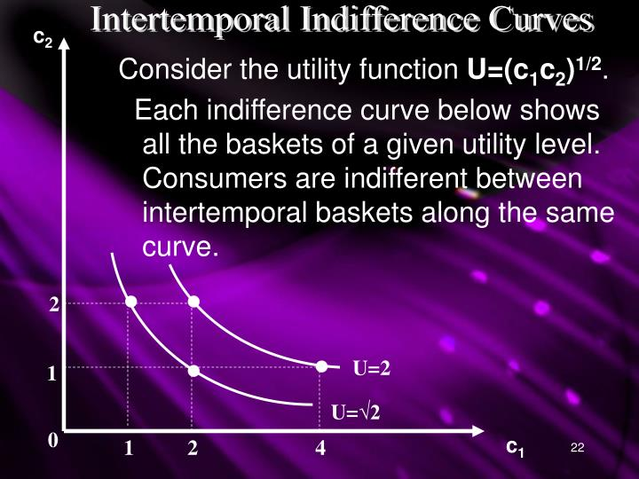 Intertemporal Indifference Curves