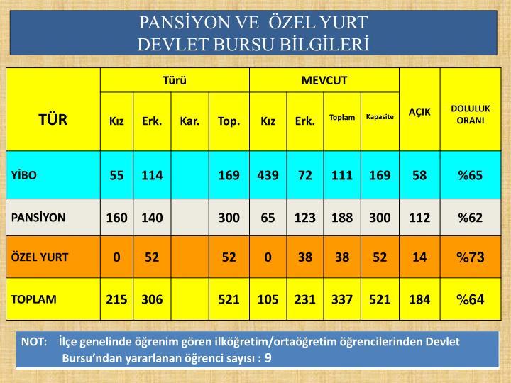 PANSİYON VE  ÖZEL YURT