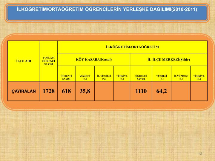 İLKÖĞRETİM/ORTAÖĞRETİM ÖĞRENCİLERİN YERLEŞKE DAĞILIMI(2010-2011)