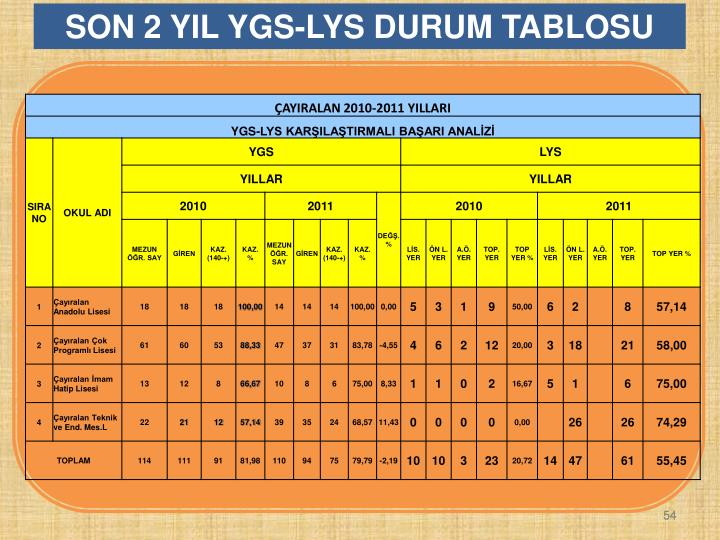 SON 2 YIL YGS-LYS DURUM TABLOSU