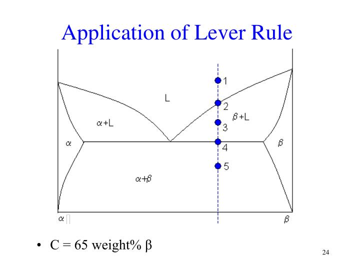 Application of Lever Rule