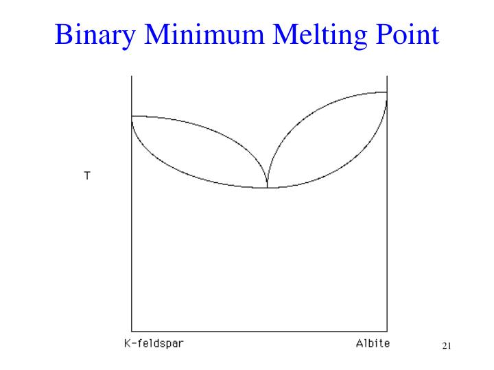 Binary Minimum Melting Point