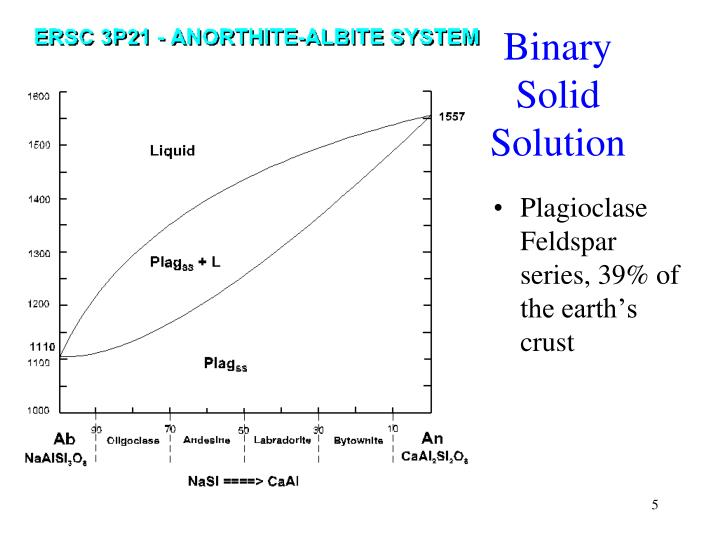 Binary Solid Solution