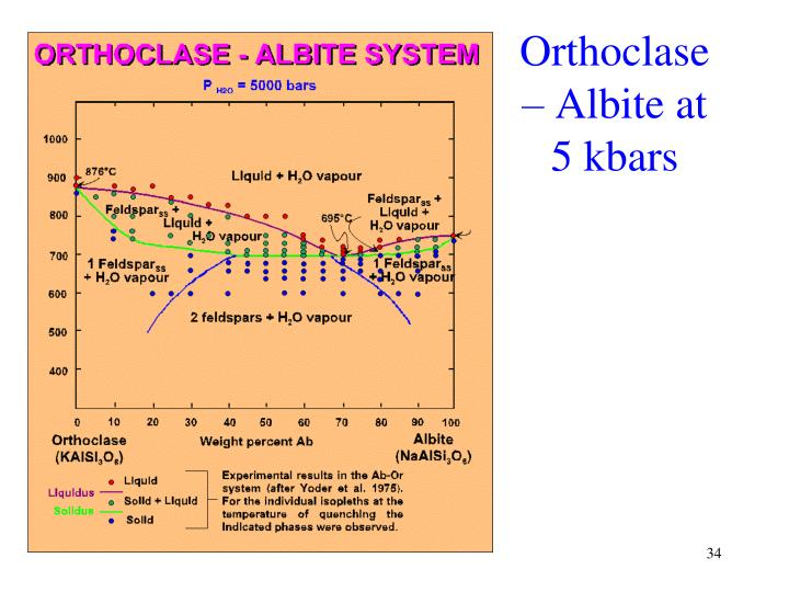 Orthoclase – Albite at 5 kbars