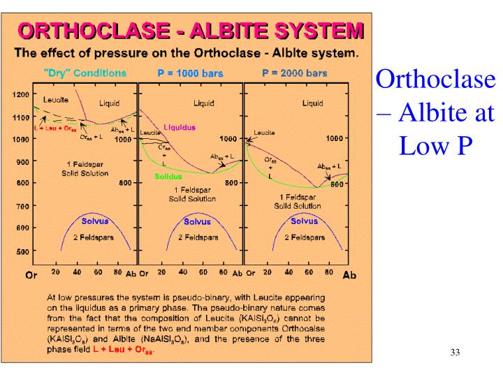 Orthoclase – Albite at Low P