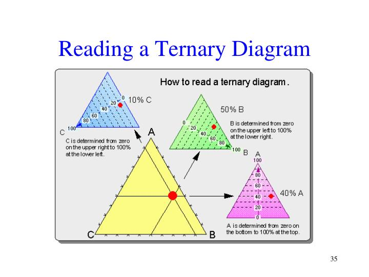 Reading a Ternary Diagram