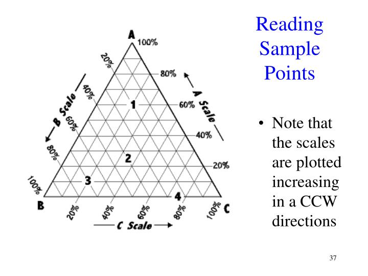 Reading Sample Points