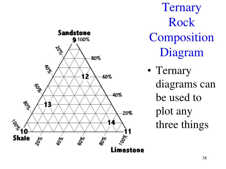 Ternary Rock Composition Diagram