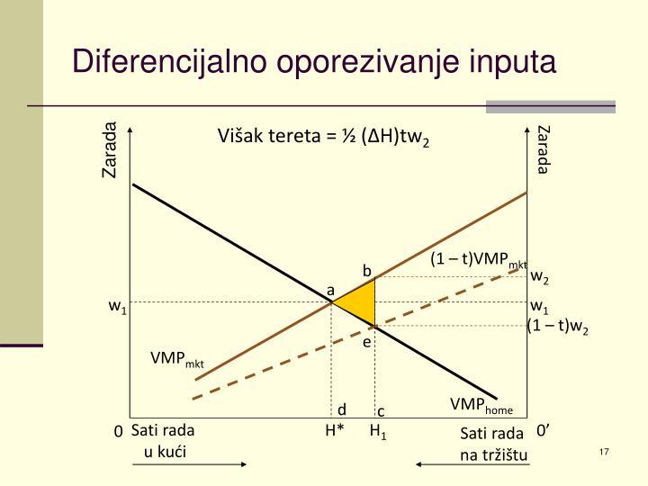 Diferencijalno oporezivanje inputa