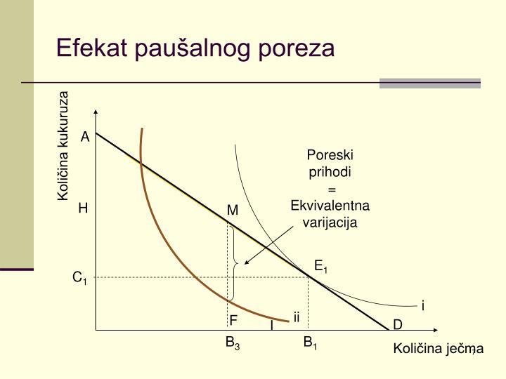 Efekat paušalnog poreza