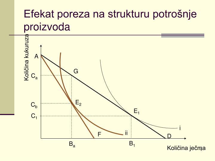 Efekat poreza na strukturu potrošnje proizvoda