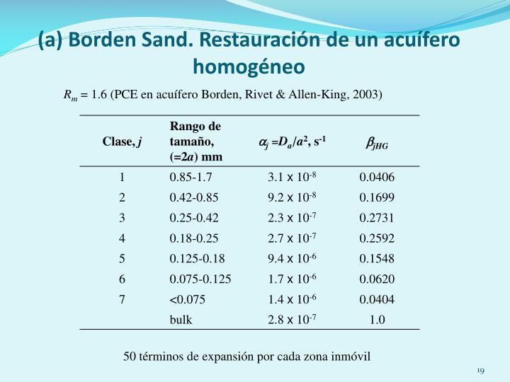 (a) Borden Sand.