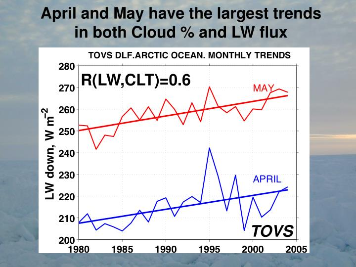 April and May have the largest trends in both Cloud % and LW flux
