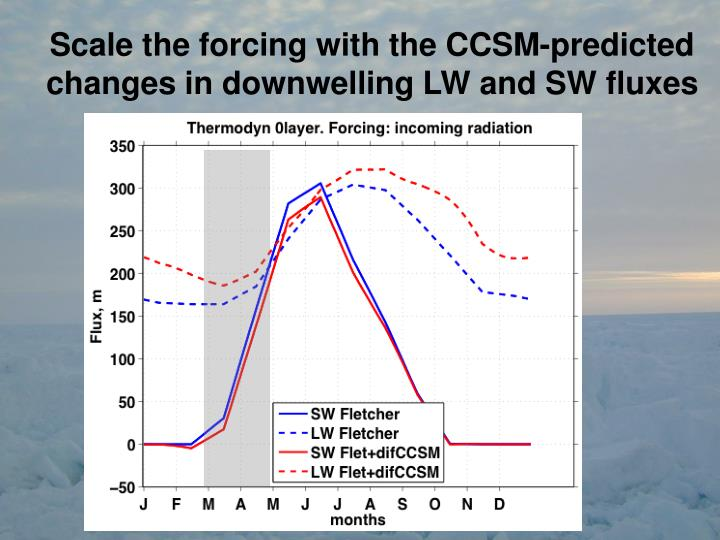 Scale the forcing with the CCSM-predicted changes in downwelling LW and SW fluxes