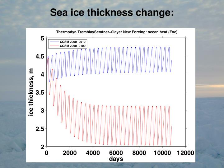 Sea ice thickness change: