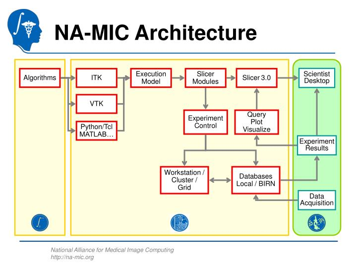 NA-MIC Architecture